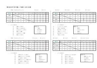 第5回五井FC杯予選リーグ結果.jpg